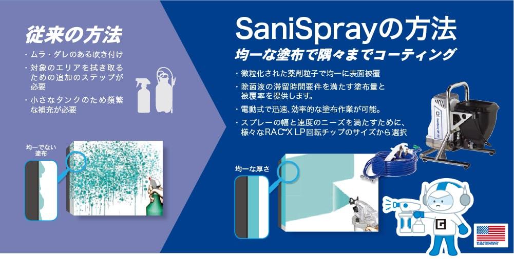 SaniSprayの方法 均一な散布で隅々までコーティング